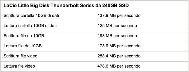 LaCie Thunderbolt 240 GB SSD bechmark