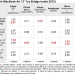 Recensione: MacBook Air 13″ (metà 2012)