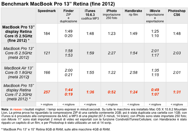 Benchmark MacBook Pro 13 Retina