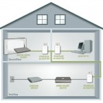D-Link DHP-307AV porta Internet ovunque tramite rete elettrica per €30