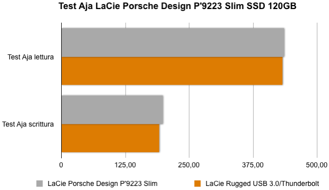 LaCie Porsche Design P 9223 Slim SSD
