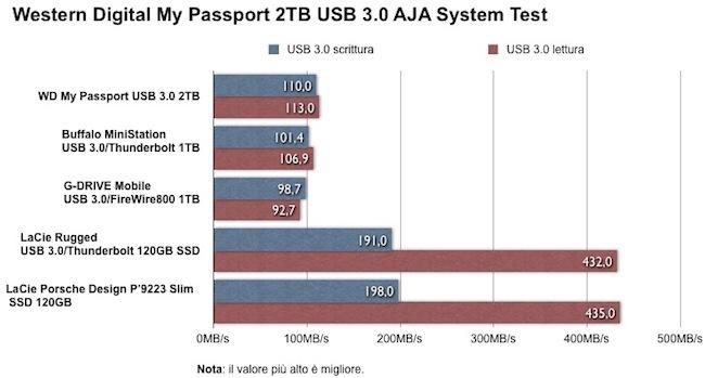 My Passport 2TB USB 3 0 AJA System Test