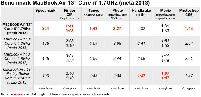 MacBook Air Core i 2013