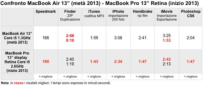 MacBook Air MacBook Pro Retina Benchmark