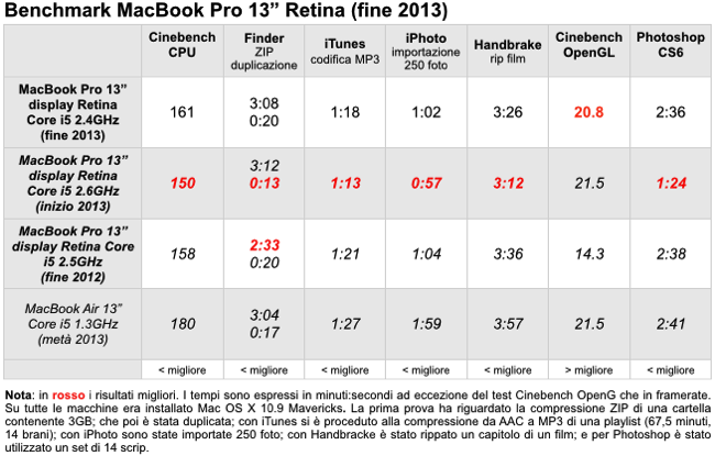 Benchmark MacBook Pro 13 Retina  fine 2013