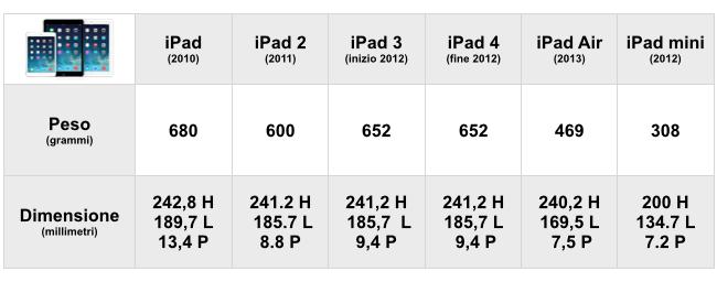 IPad iPad Air iPad mini dimensioni