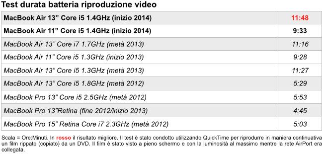 Test durata batteria riproduzione video Air 2014