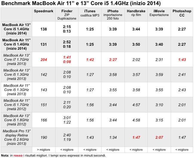 Benchmark macbook air inizio 2014