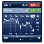 Dopo quattro anni consecutivi, Apple non è l'azienda più capitalizzata di Borsa