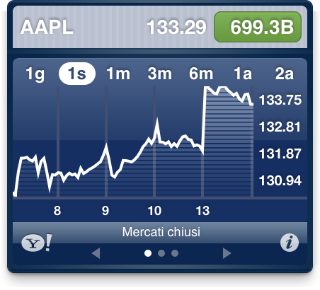 AAPL record quotazione