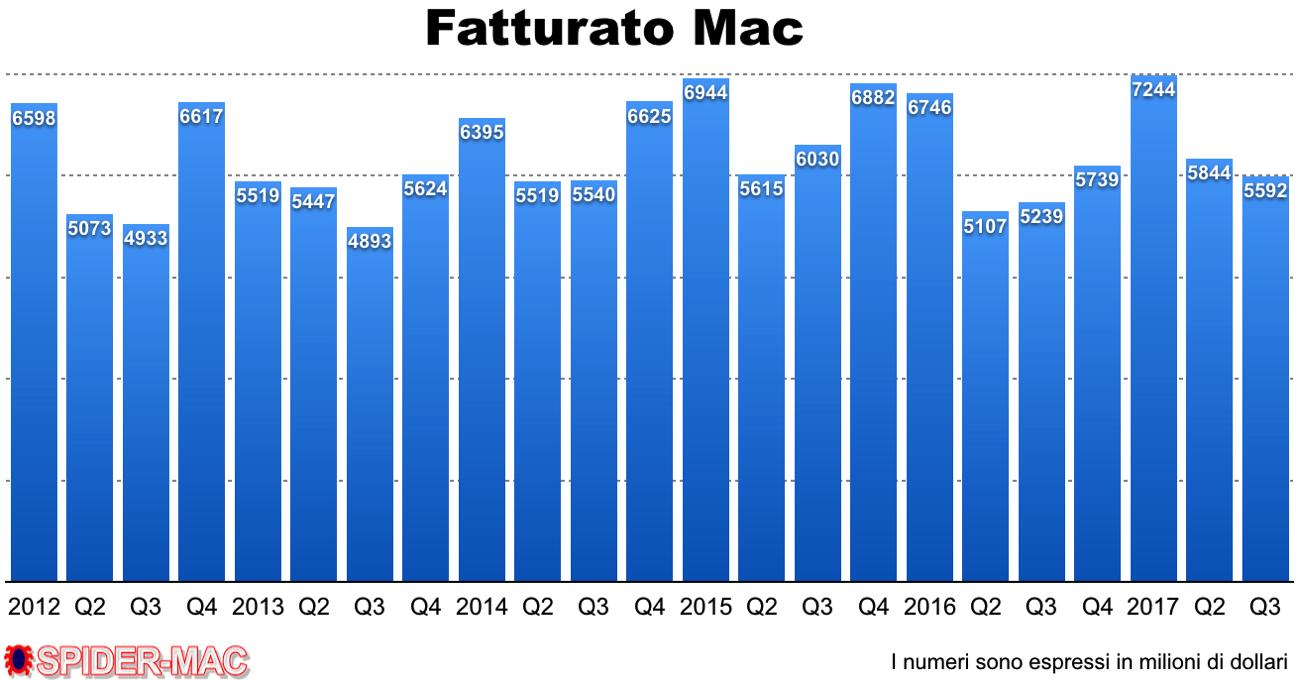 Fatturato Mac Q3 2017