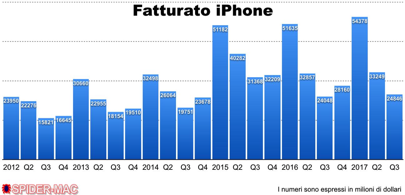 Fatturato iPhone Q3 2117