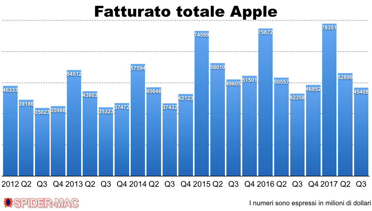 Fatturato totale Apple Q3 2017