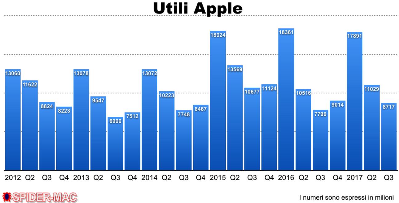 Utili Apple Q 3 107