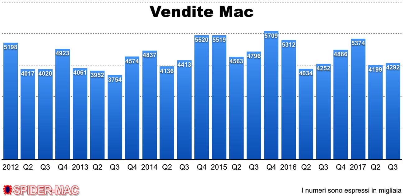 Vendite Mac Q3 2017