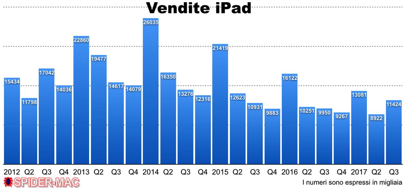 Vendite iPad Q3 2017