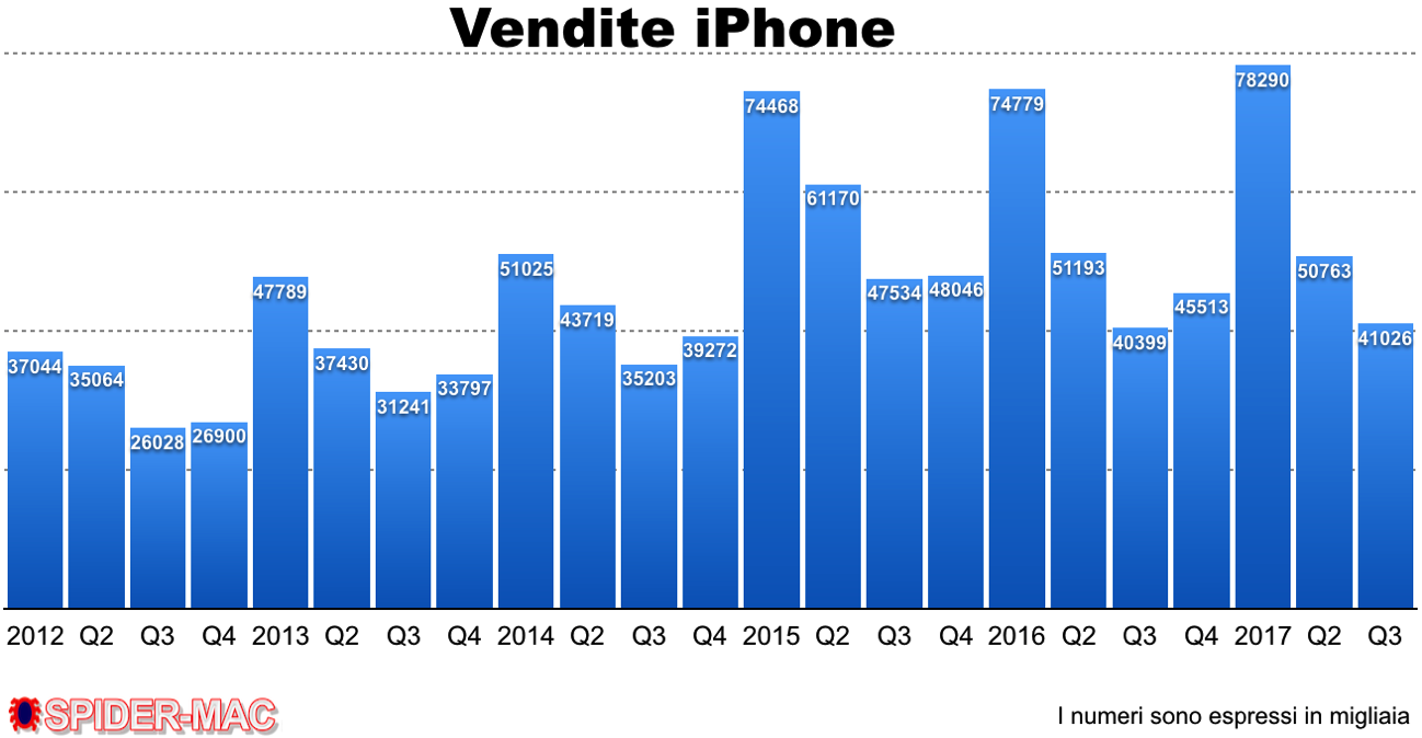 Vendite iPhone Q3 2017