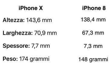 Differenze iPhone X iPhone8