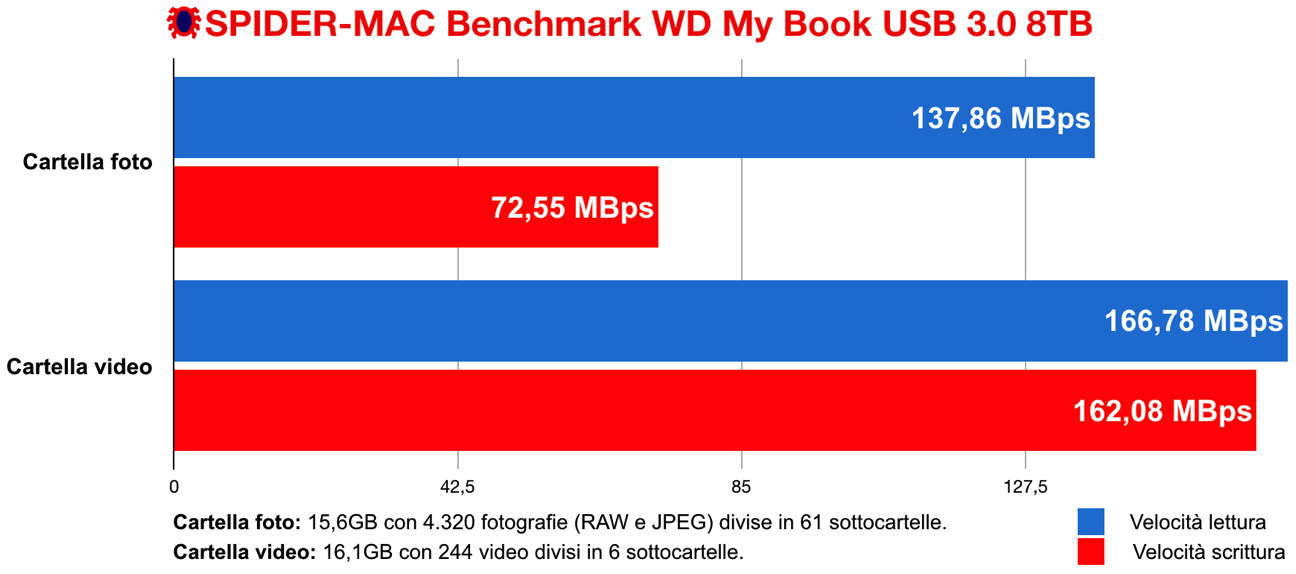 Benchmark WD My Book USB 3 0 8TB