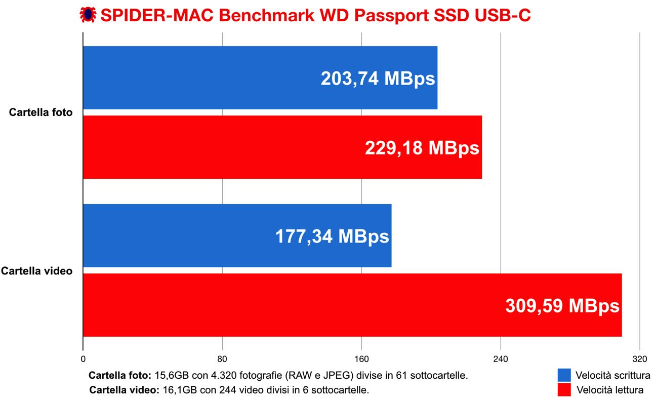 SPIDER MAC Benchmark WD Passport SSD USB C