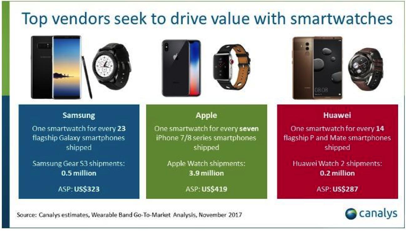 Canalys Apple Watch Q3 2017 iPhone