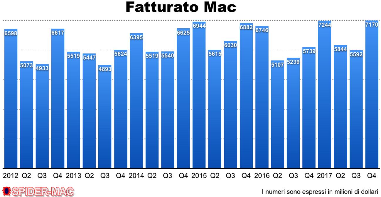 Fatturato Mac Q4 2017