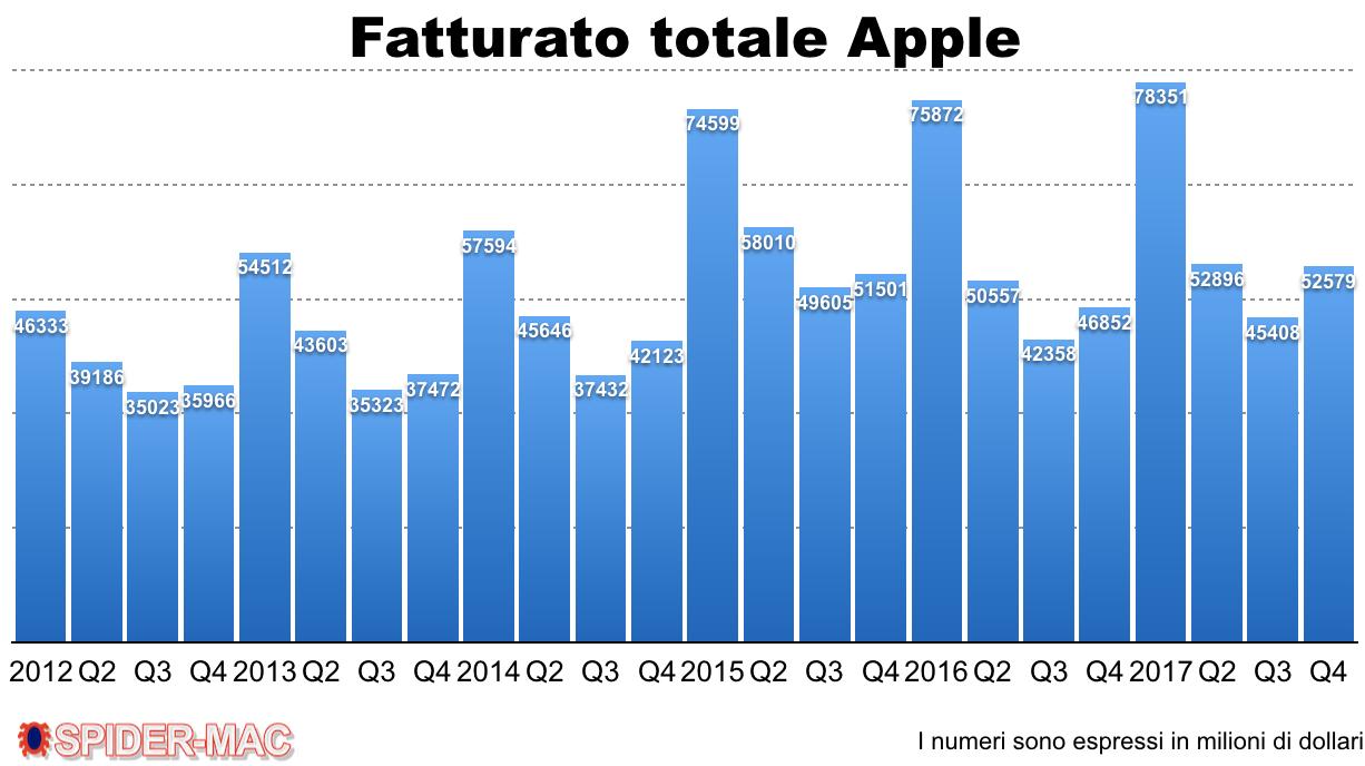 Fatturato totale Apple Q4 2017