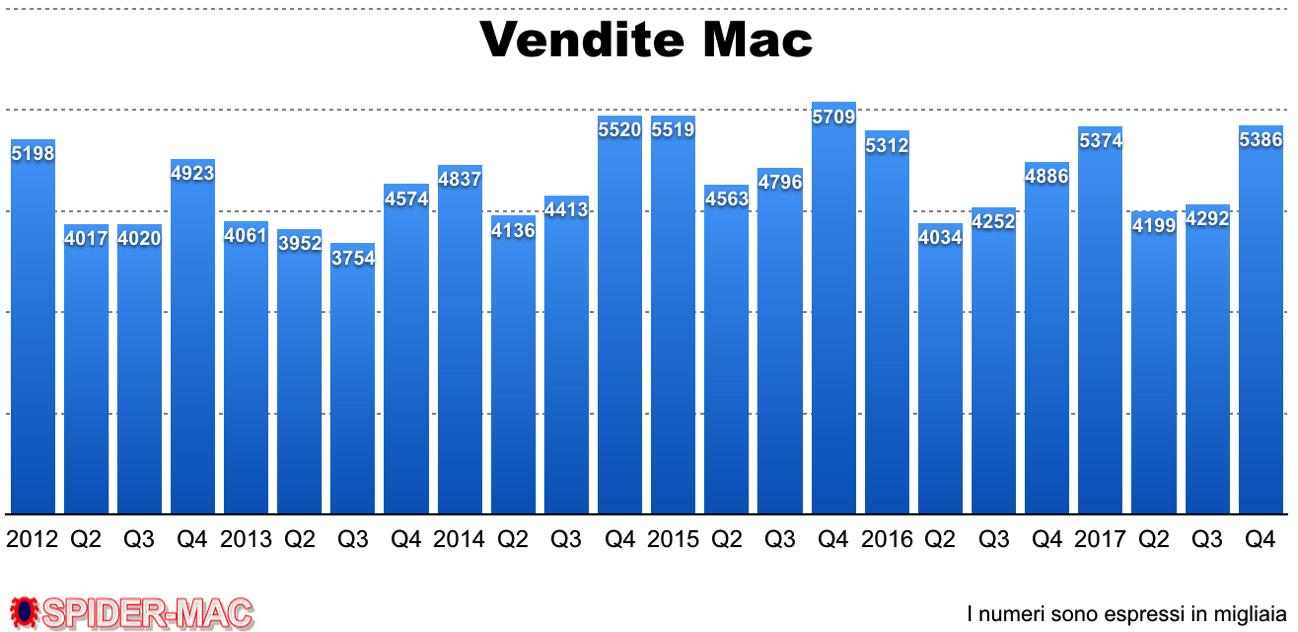 Vendite Mac Q4 2017