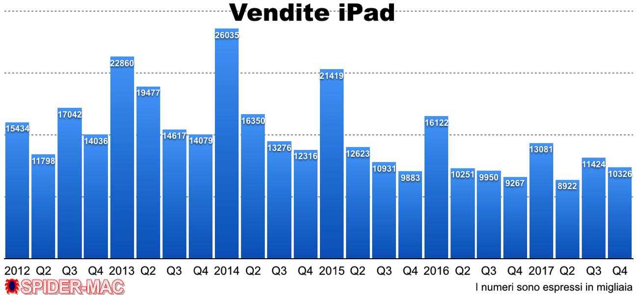 Vendite iPad Q4 2017