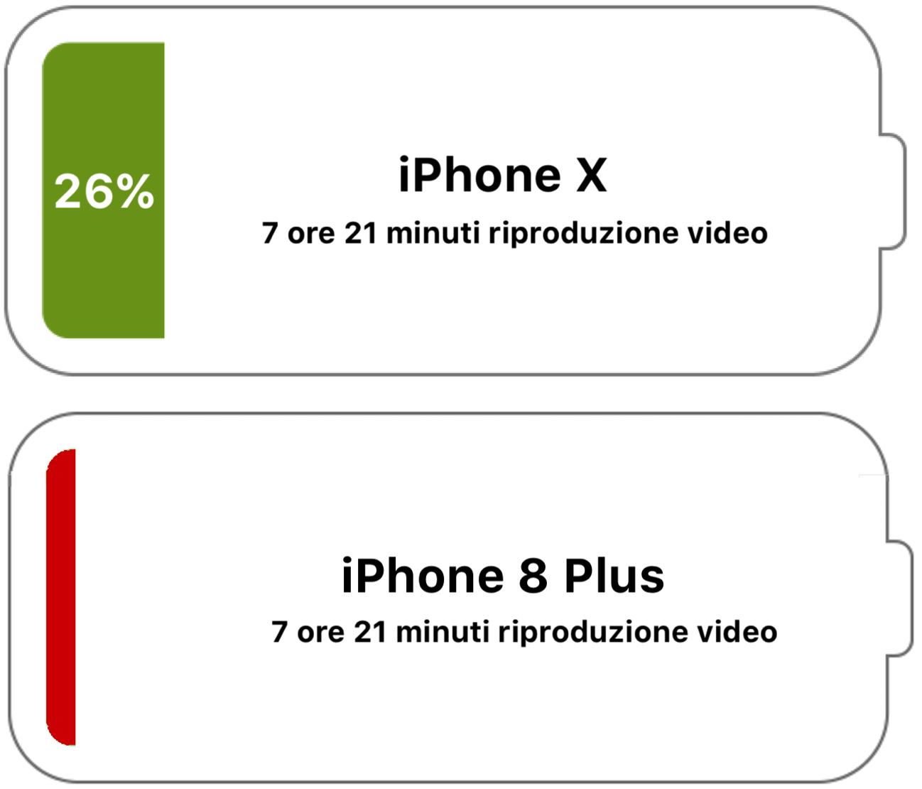 Test batteria iPhone X