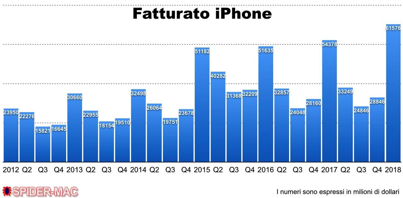 Fatturaato iPhone Q1 2018