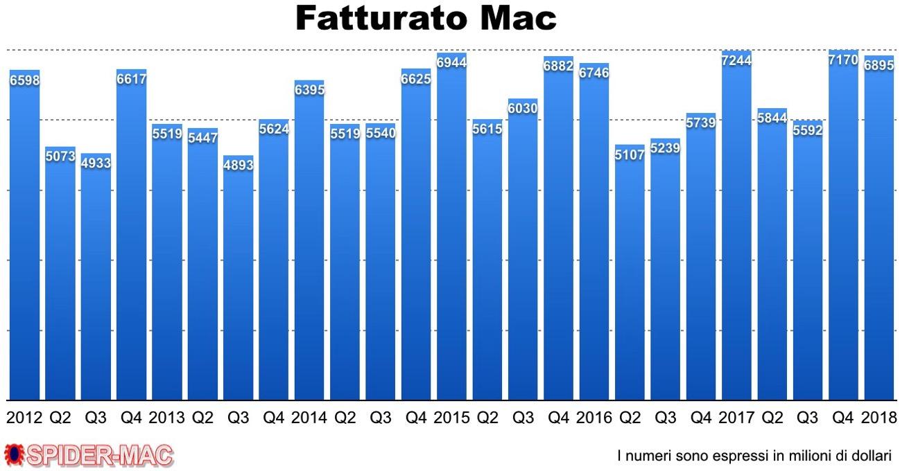 Fatturato Mac Q1 2018