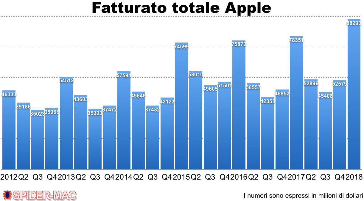 Q 1 2018 fatturato Apple