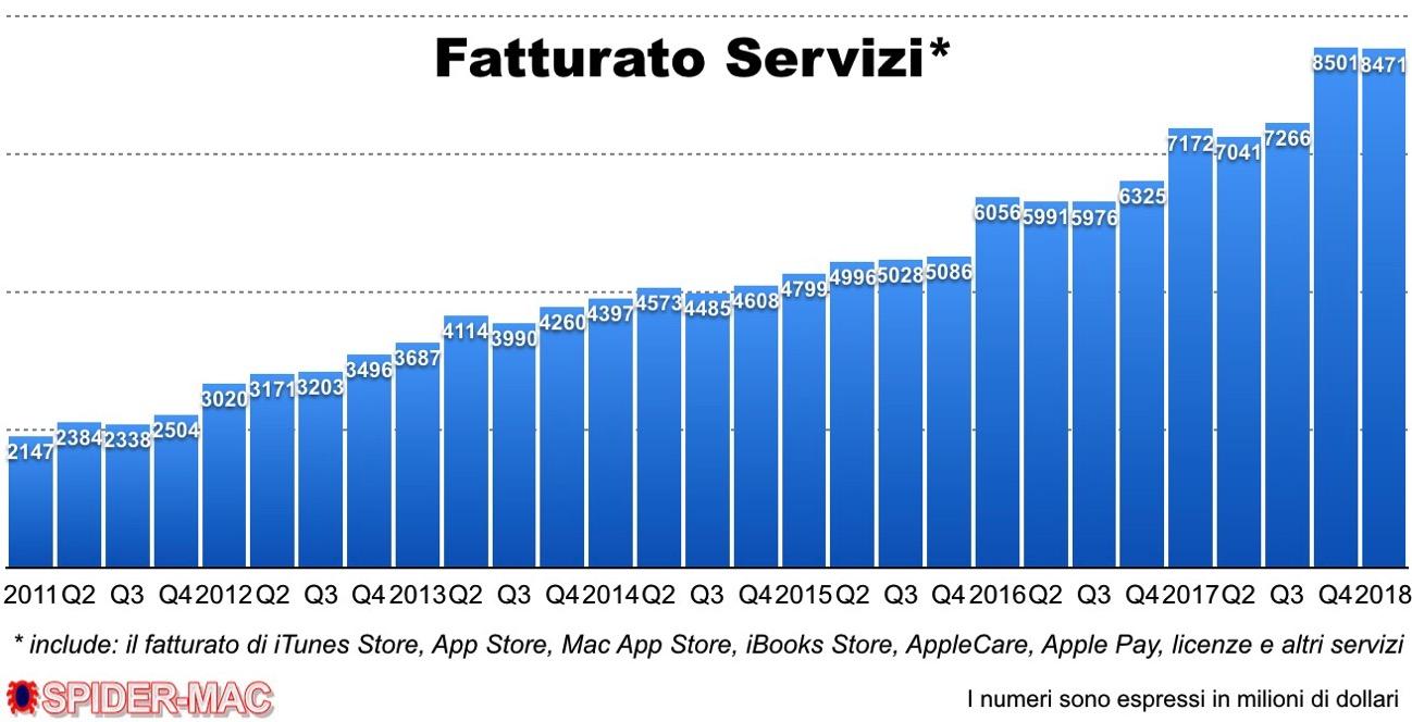 Q 1 fatturato servizi