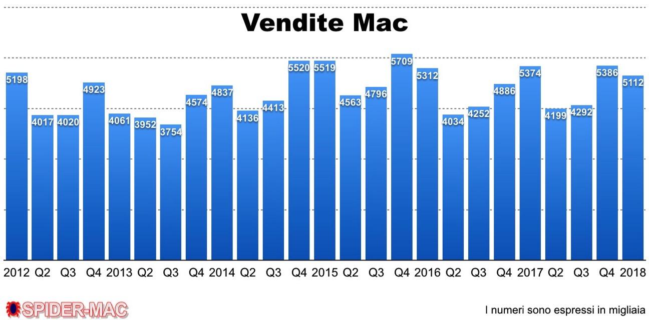 Q1 2018 Vendite Mac