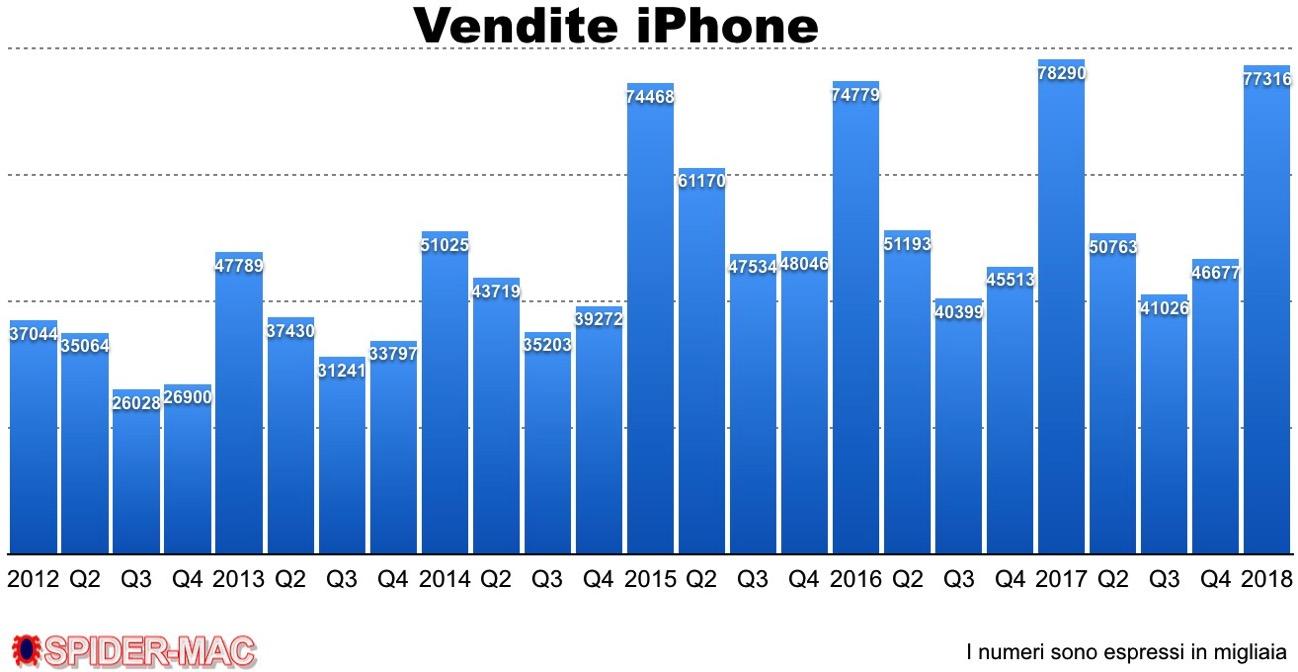 Q1 vendite iPhone