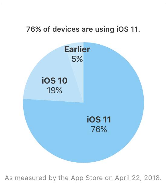 Diffusione iOS 11 aprile