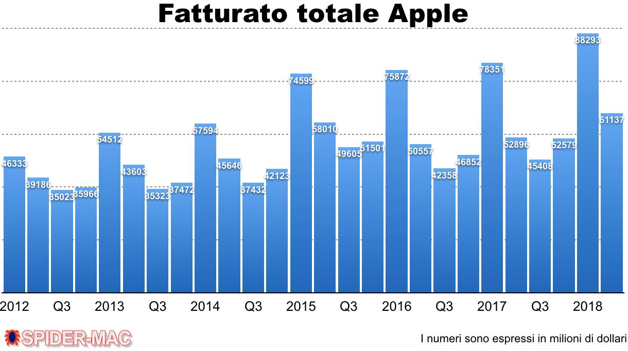Fatturato Apple Q2 2018