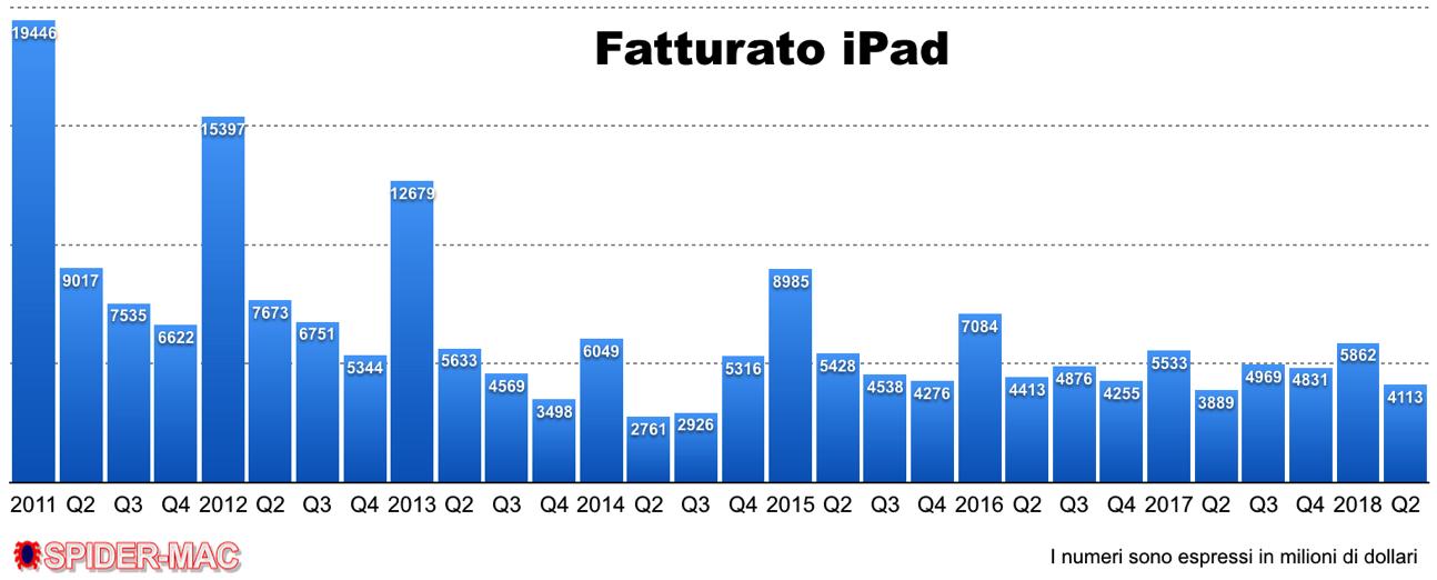 Fatturato iPad Q2 2018