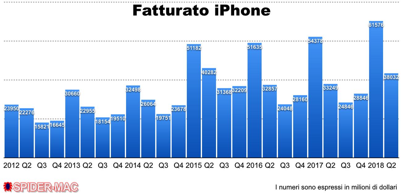 Fatturato iPhone Q2 2108