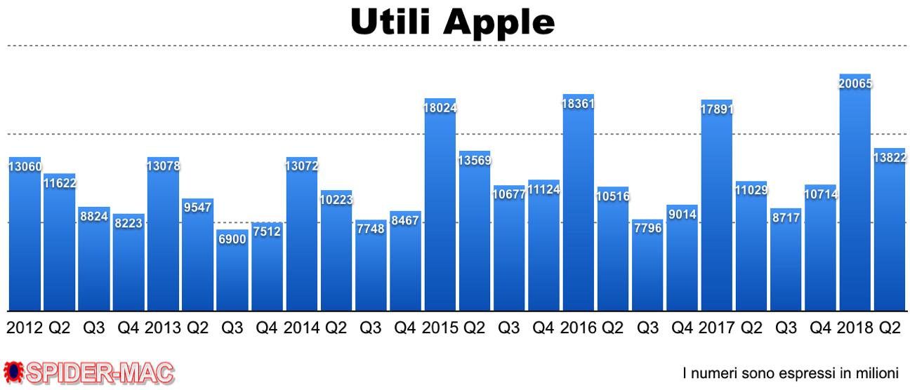 Utili Apple Q2 2018
