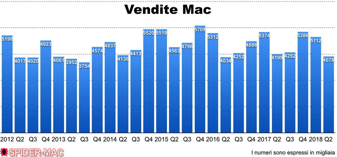 Vendite Mac Q2 2018