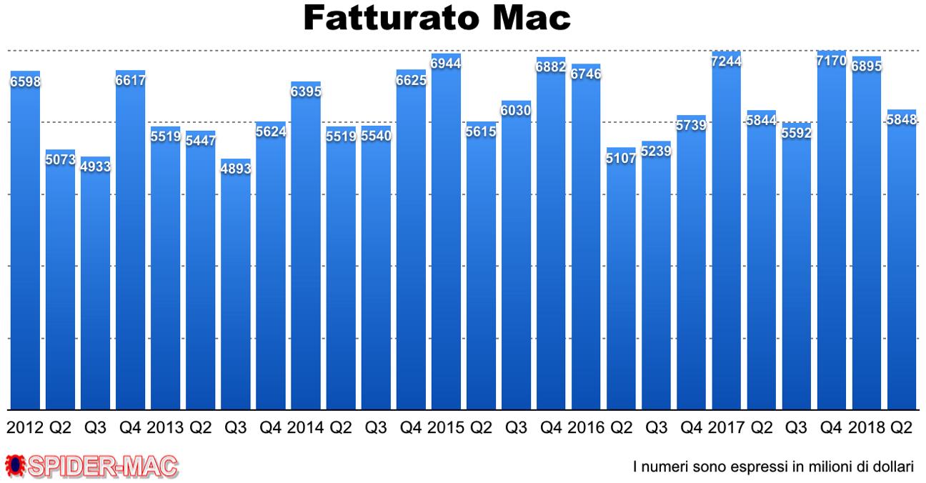 Fatturato Mac Q2 2018
