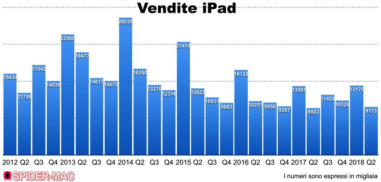 Vendite iPad Q2 2108