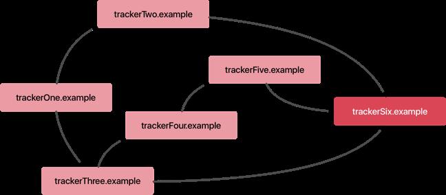 Tracker collusion