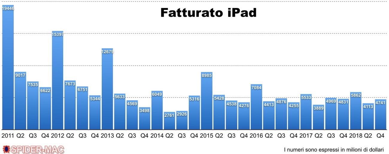 Fatturato iPad Q3 2018