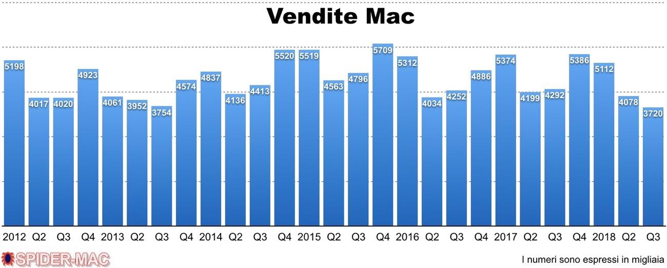 Vendite Mac Q3 2018