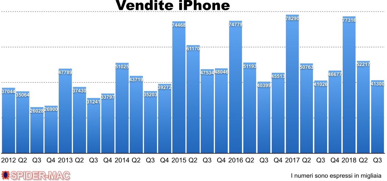 Vendite iPhone Q3 2018