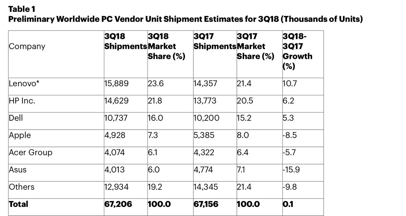 Apple Q3 2018 computer