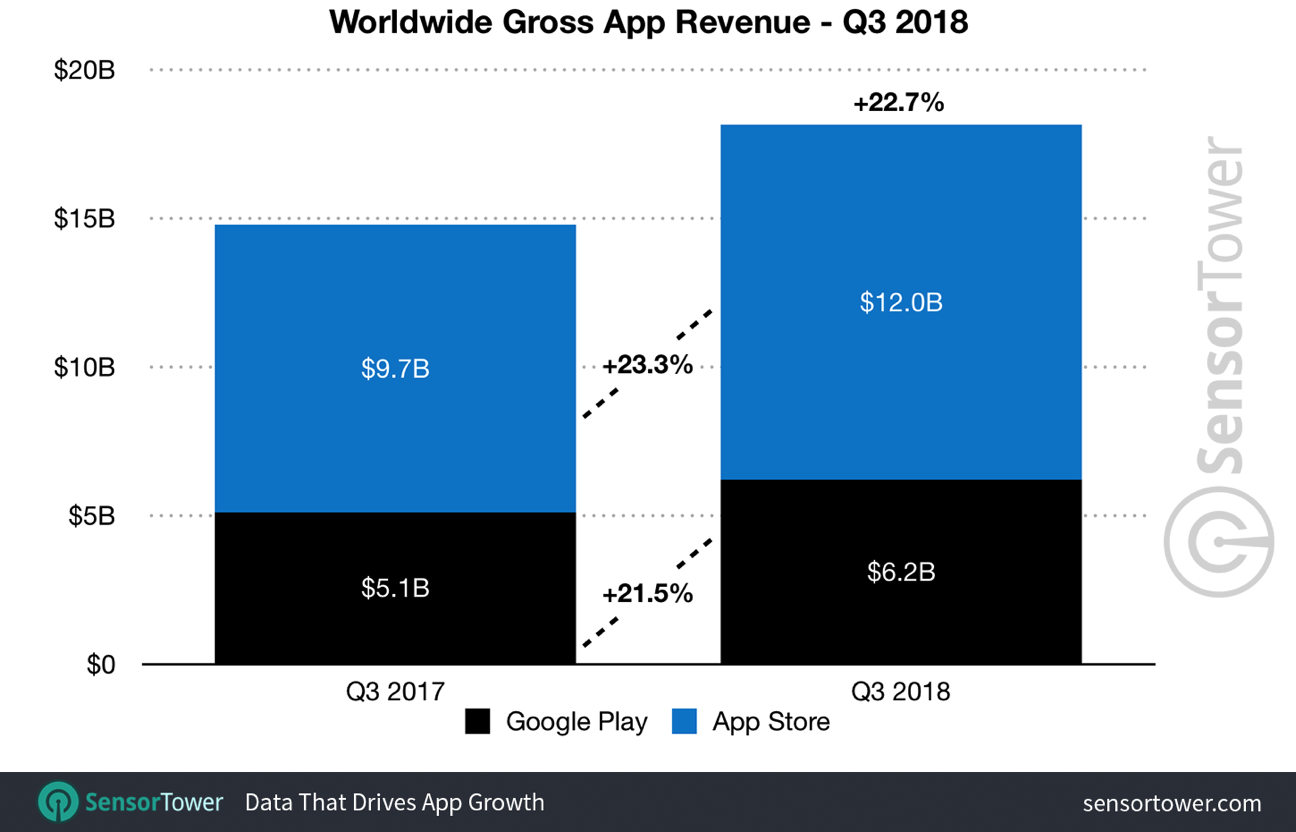 Q3 2018 app revenue worldwide